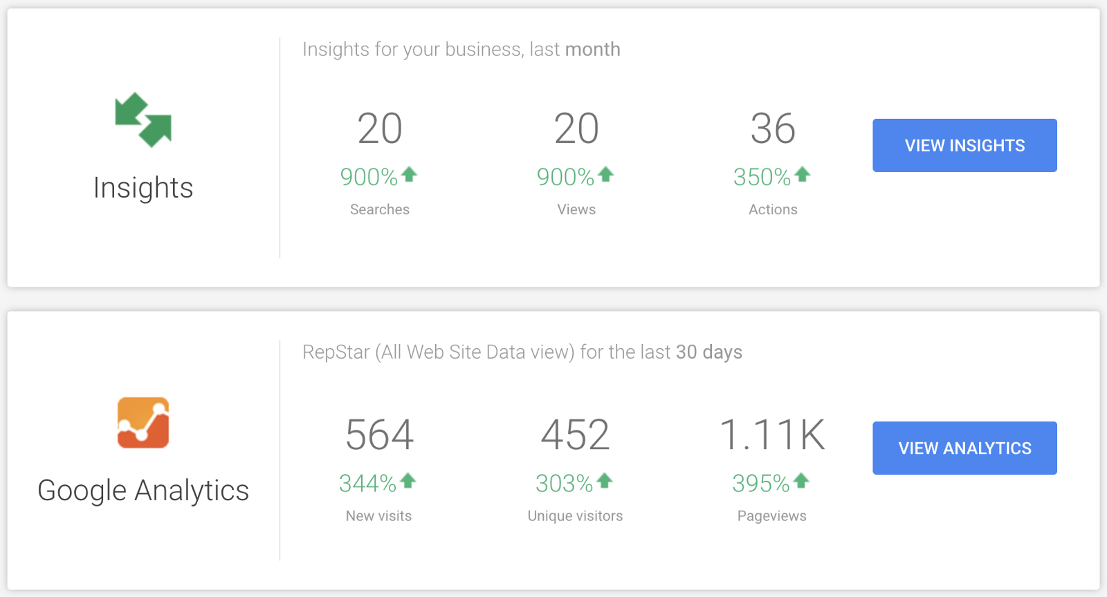 Insights and Analytics for your Google My Business page / website